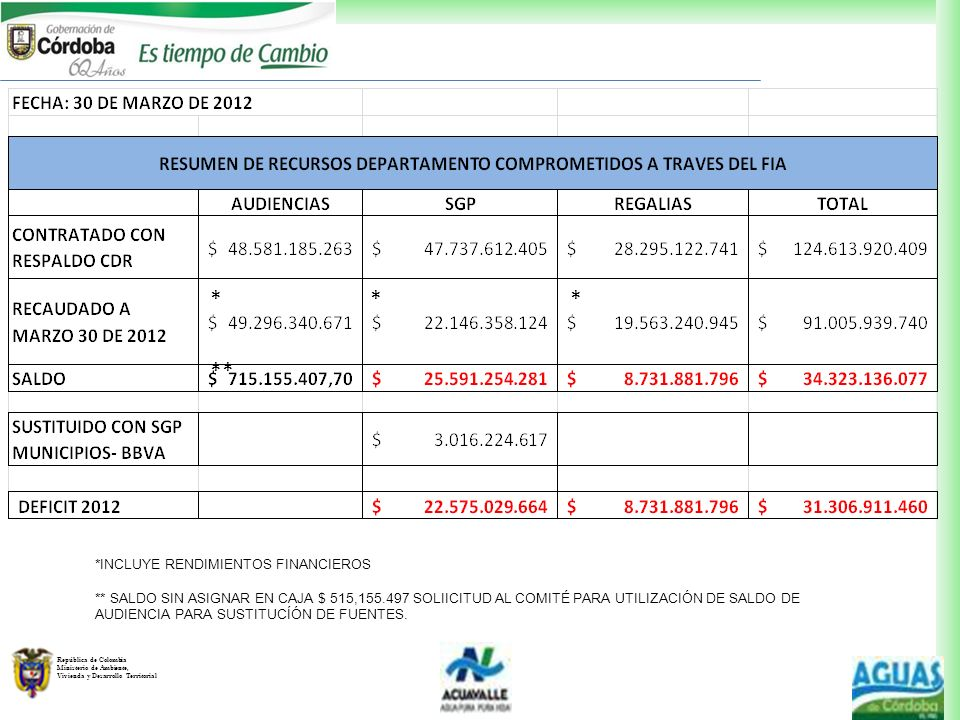 República de Colombia Ministerio de Ambiente, Vivienda y Desarrollo Territorial *INCLUYE RENDIMIENTOS FINANCIEROS ** SALDO SIN ASIGNAR EN CAJA $ 515,1