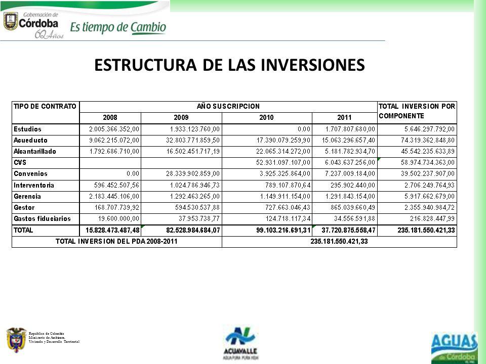 República de Colombia Ministerio de Ambiente, Vivienda y Desarrollo Territorial ESTRUCTURA DE LAS INVERSIONES