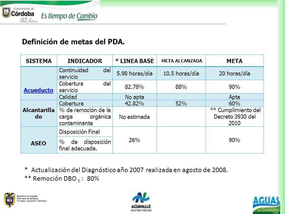 República de Colombia Ministerio de Ambiente, Vivienda y Desarrollo Territorial Definición de metas del PDA. SISTEMAINDICADOR* LINEA BASE META ALCANZA