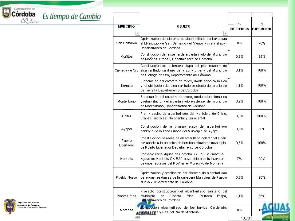 República de Colombia Ministerio de Ambiente, Vivienda y Desarrollo Territorial