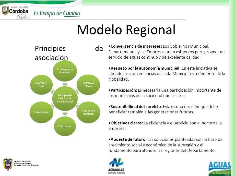 República de Colombia Ministerio de Ambiente, Vivienda y Desarrollo Territorial Modelo Regional Principios de asociación Convergencia de intereses: Lo