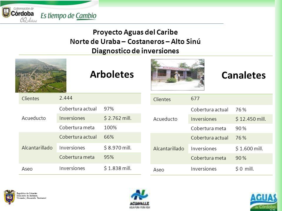 República de Colombia Ministerio de Ambiente, Vivienda y Desarrollo Territorial Proyecto Aguas del Caribe Norte de Uraba – Costaneros – Alto Sinú Diag