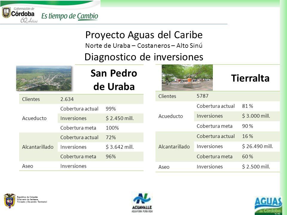 República de Colombia Ministerio de Ambiente, Vivienda y Desarrollo Territorial San Pedro de Uraba Clientes 2.634 Acueducto Cobertura actual99% Invers