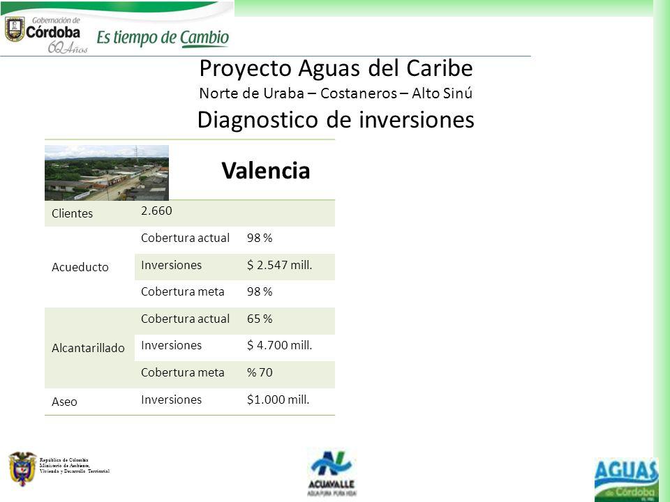 República de Colombia Ministerio de Ambiente, Vivienda y Desarrollo Territorial Valencia Clientes 2.660 Acueducto Cobertura actual98 % Inversiones$ 2.