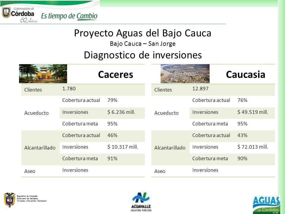 República de Colombia Ministerio de Ambiente, Vivienda y Desarrollo Territorial Caceres Clientes 1.780 Acueducto Cobertura actual79% Inversiones$ 6.23