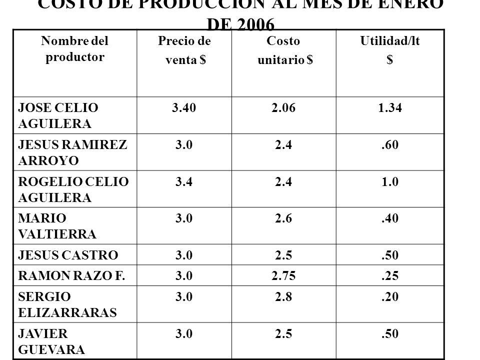 COSTO DE PRODUCCION AL MES DE ENERO DE 2006 Nombre del productor Precio de venta $ Costo unitario $ Utilidad/lt $ JOSE CELIO AGUILERA 3.402.061.34 JES