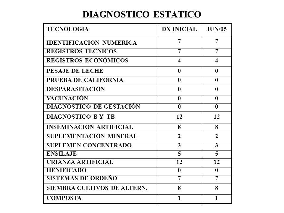 DIAGNOSTICO ESTATICO TECNOLOGIADX INICIALJUN/05 IDENTIFICACION NUMERICA 77 REGISTROS TECNICOS77 REGISTROS ECONÓMICOS44 PESAJE DE LECHE00 PRUEBA DE CAL