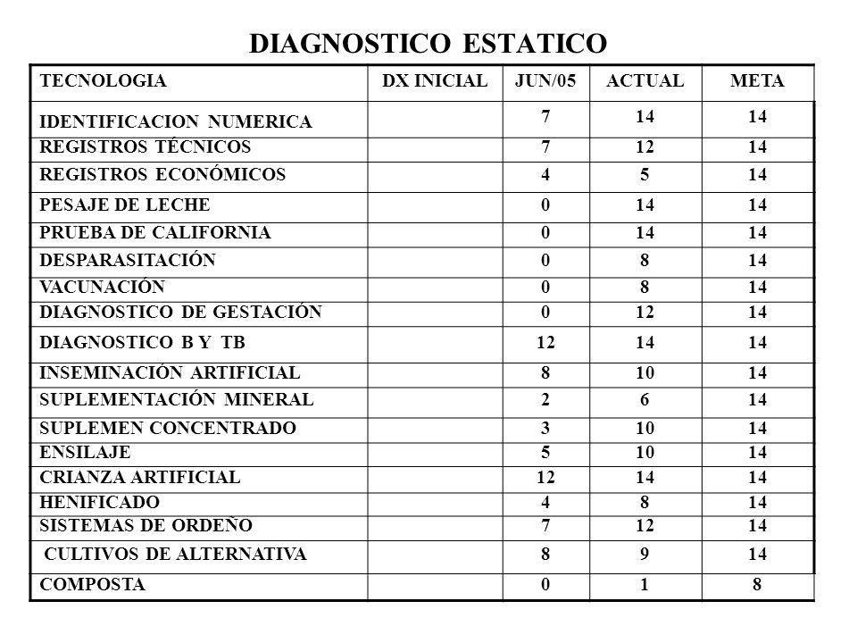 DIAGNOSTICO ESTATICO TECNOLOGIADX INICIALJUN/05ACTUALMETA IDENTIFICACION NUMERICA 714 REGISTROS TÉCNICOS71214 REGISTROS ECONÓMICOS4514 PESAJE DE LECHE