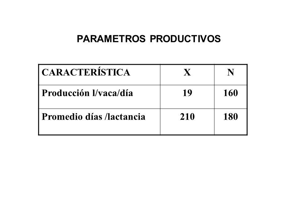 COSTO DE PRODUCCION AL MES DE ENERO DE 2006 Nombre del productor Precio de venta $ Costo unitario $ Utilidad/lt $ JOSE CELIO AGUILERA 3.402.061.34 JESUS RAMIREZ ARROYO 3.02.4.60 ROGELIO CELIO AGUILERA 3.42.41.0 MARIO VALTIERRA 3.02.6.40 JESUS CASTRO3.02.5.50 RAMON RAZO F.3.02.75.25 SERGIO ELIZARRARAS 3.02.8.20 JAVIER GUEVARA 3.02.5.50