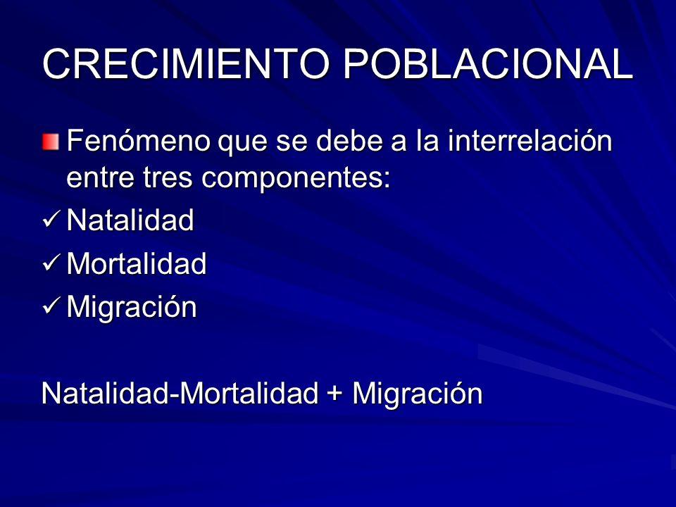 CRECIMIENTO POBLACIONAL Fenómeno que se debe a la interrelación entre tres componentes: Natalidad Natalidad Mortalidad Mortalidad Migración Migración