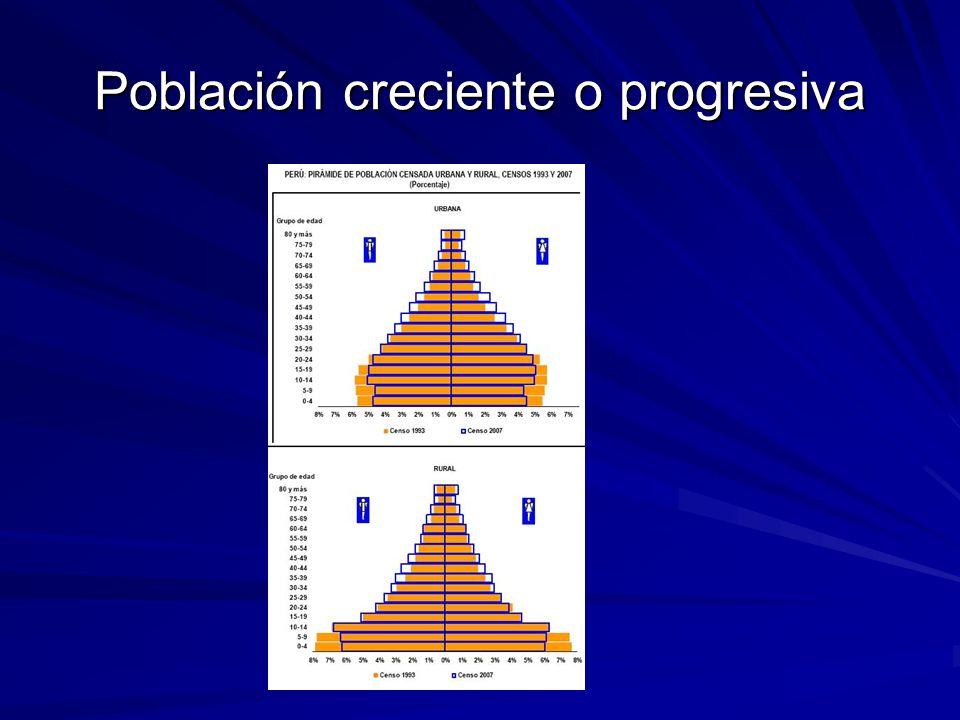 Población regresiva