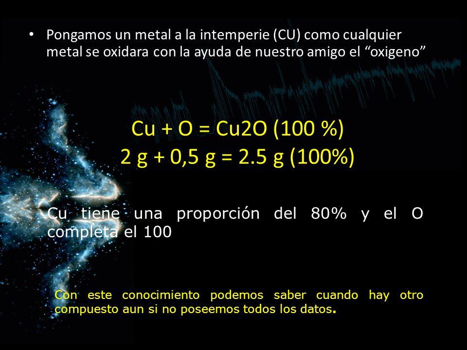 Cu + O = Cu2O (100 %) 2 g + 0,5 g = 2.5 g (100%) Pongamos un metal a la intemperie (CU) como cualquier metal se oxidara con la ayuda de nuestro amigo