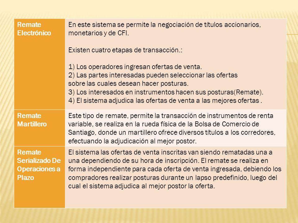 Remate Electrónico En este sistema se permite la negociación de títulos accionarios, monetarios y de CFI. Existen cuatro etapas de transacción.: 1) Lo