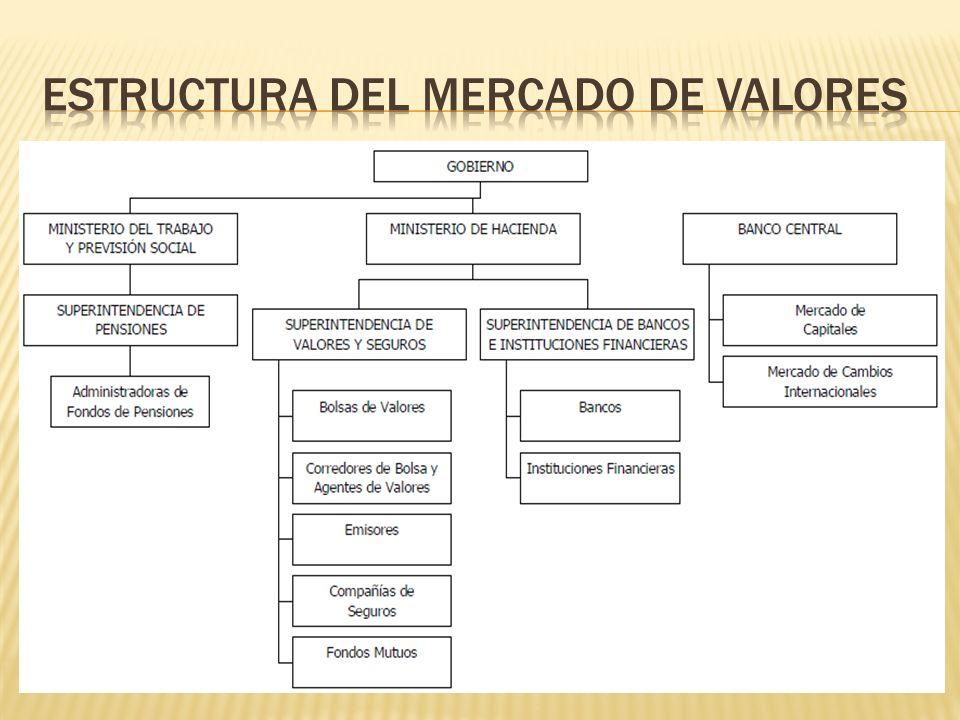 Pagarés y Bonos del Banco Central: Son instrumentos emitidos por el Banco Central de Chile para regular la oferta monetaria, apoyar la política cambiaria, financiar los proyectos del Estado o para remplazar deuda externa.
