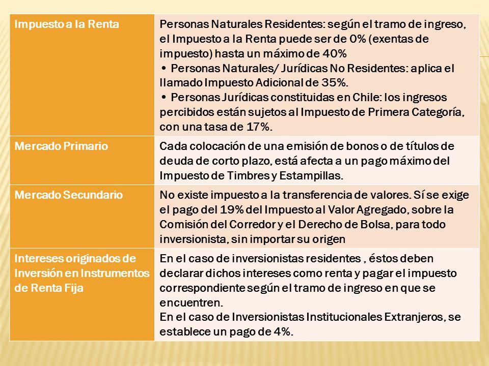 Impuesto a la RentaPersonas Naturales Residentes: según el tramo de ingreso, el Impuesto a la Renta puede ser de 0% (exentas de impuesto) hasta un máx
