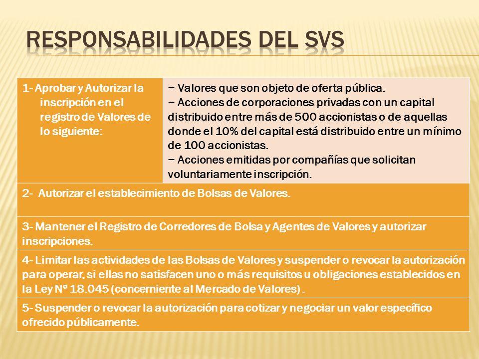 1- Aprobar y Autorizar la inscripción en el registro de Valores de lo siguiente: Valores que son objeto de oferta pública. Acciones de corporaciones p
