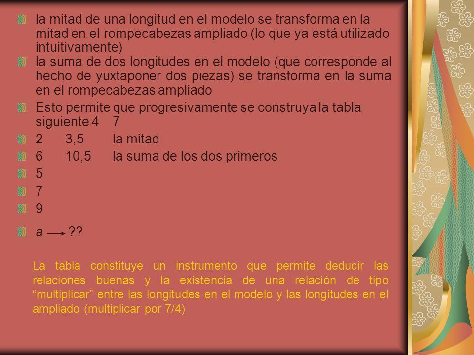 la mitad de una longitud en el modelo se transforma en la mitad en el rompecabezas ampliado (lo que ya está utilizado intuitivamente) la suma de dos l