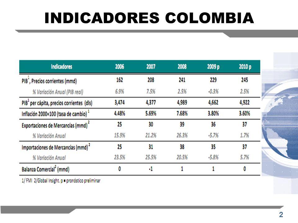 2 INDICADORES COLOMBIA