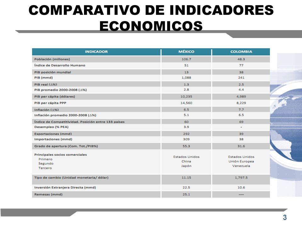 3 COMPARATIVO DE INDICADORES ECONOMICOS