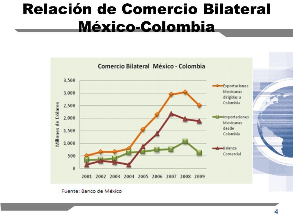 4 Relación de Comercio Bilateral México-Colombia