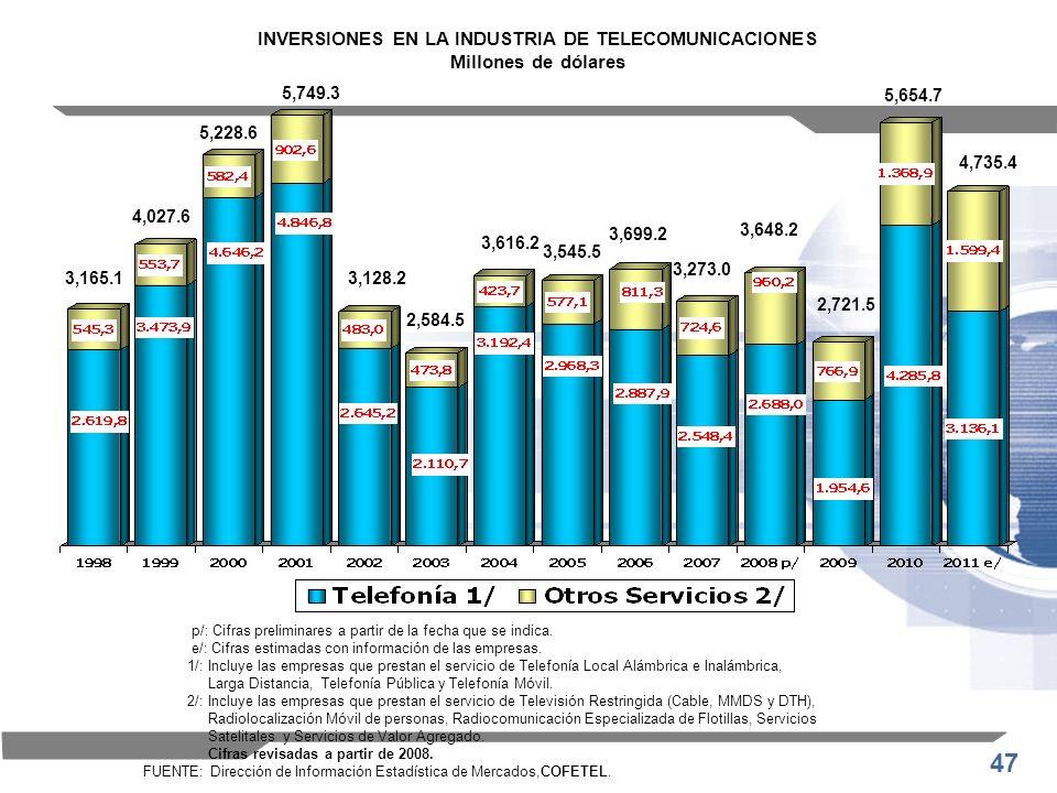 47 INVERSIONES EN LA INDUSTRIA DE TELECOMUNICACIONES Millones de dólares p/: Cifras preliminares a partir de la fecha que se indica. e/: Cifras estima