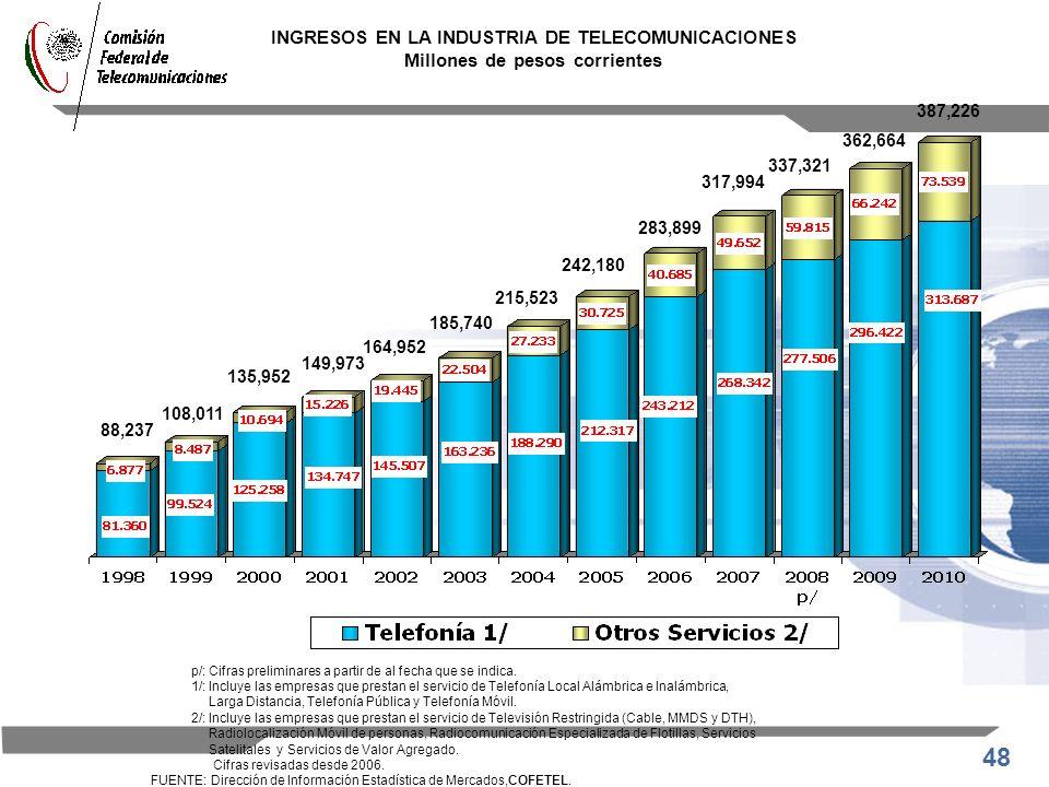 48 INGRESOS EN LA INDUSTRIA DE TELECOMUNICACIONES Millones de pesos corrientes p/: Cifras preliminares a partir de al fecha que se indica. 1/: Incluye