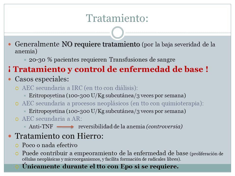 Tratamiento: NO requiere tratamiento Generalmente NO requiere tratamiento (por la baja severidad de la anemia) 20-30 % pacientes requieren Transfusion