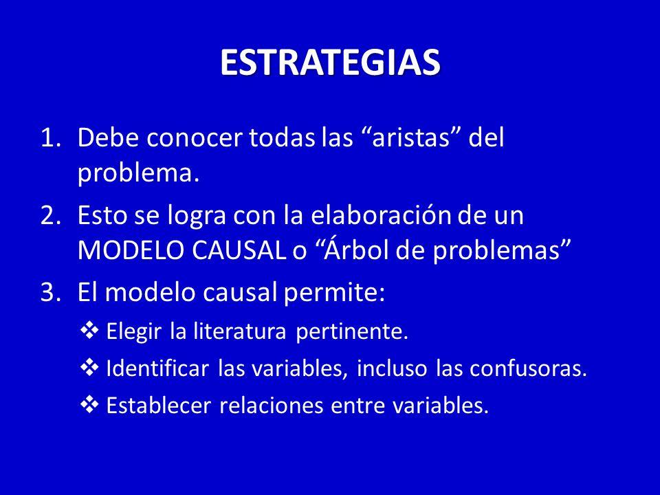 ESTRATEGIAS 1.Debe conocer todas las aristas del problema. 2.Esto se logra con la elaboración de un MODELO CAUSAL o Árbol de problemas 3.El modelo cau