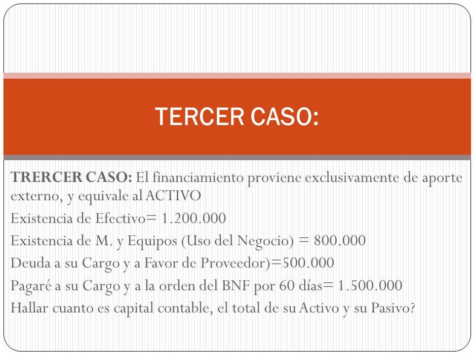 TERCER CASO: TRERCER CASO: El financiamiento proviene exclusivamente de aporte externo, y equivale al ACTIVO Existencia de Efectivo= 1.200.000 Existen