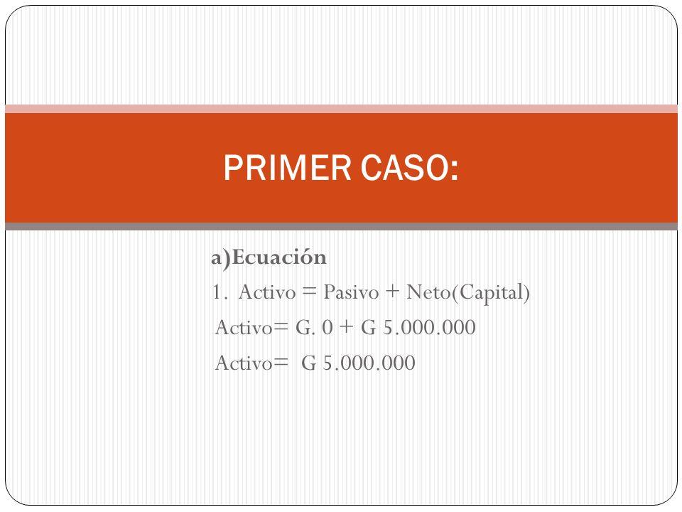 a)Ecuación 1. Activo = Pasivo + Neto(Capital) Activo= G. 0 + G 5.000.000 Activo= G 5.000.000 PRIMER CASO: