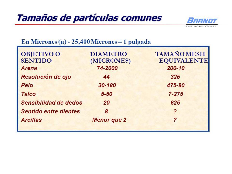 Tamaños de partículas comunes OBJETIVO O SENTIDO DIAMETRO (MICRONES) TAMAÑO MESH EQUIVALENTE Arena74-2000200-10 Resolución de ojo44325 Pelo30-180475-8