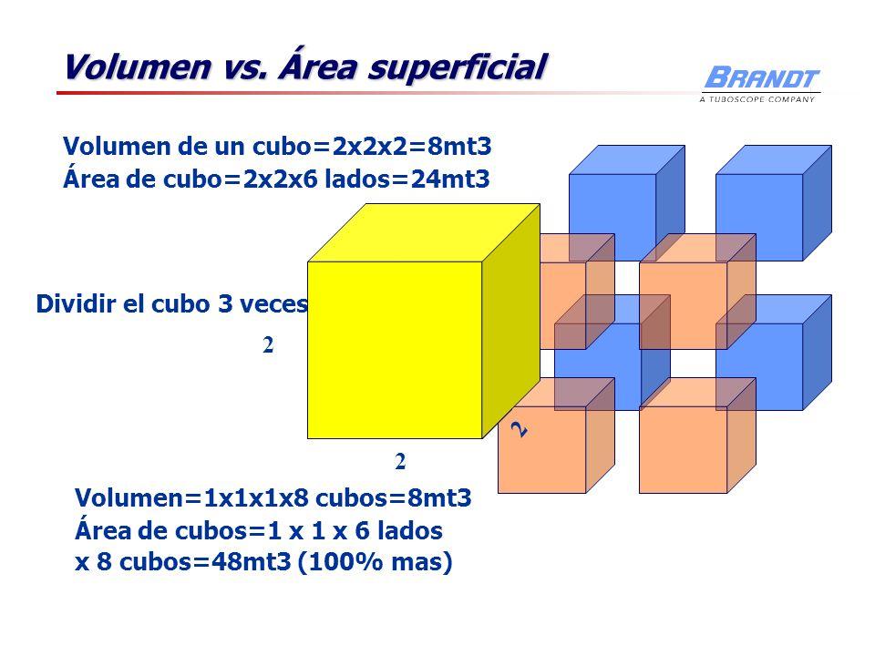 Volumen vs. Área superficial Volumen=1x1x1x8 cubos=8mt3 Área de cubos=1 x 1 x 6 lados x 8 cubos=48mt3 (100% mas) Dividir el cubo 3 veces Volumen de un