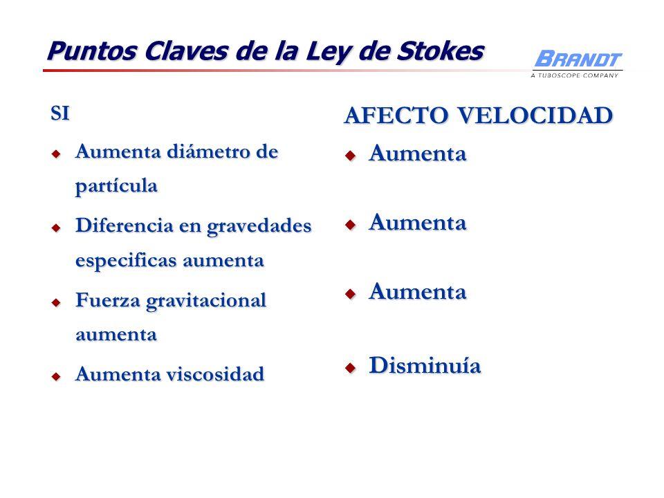 Puntos Claves de la Ley de Stokes SI Aumenta diámetro de partícula Aumenta diámetro de partícula Diferencia en gravedades especificas aumenta Diferenc