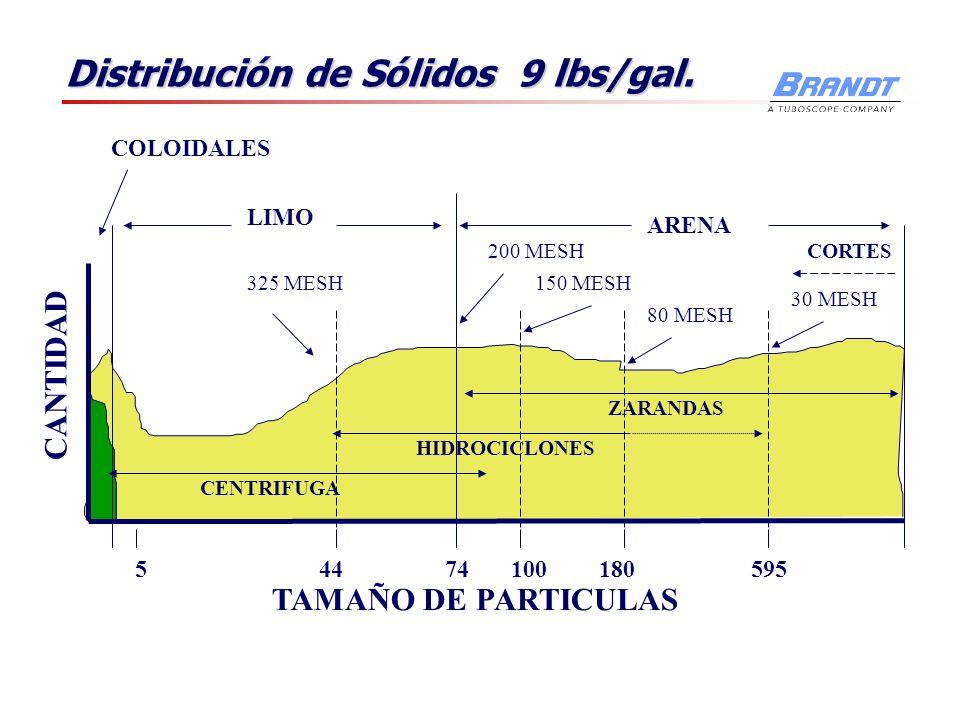 Distribución de Sólidos 9 lbs/gal. ARENA LIMO COLOIDALES 74544100180595 325 MESH 200 MESH 150 MESH 80 MESH 30 MESH TAMAÑO DE PARTICULAS CANTIDAD CORTE
