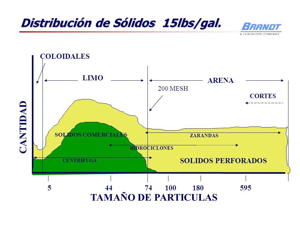 Distribución de Sólidos 15lbs/gal. ARENA LIMO COLOIDALES 74544100180595 200 MESH TAMAÑO DE PARTICULAS CANTIDAD SOLIDOS PERFORADOS SOLIDOS COMERCIALES