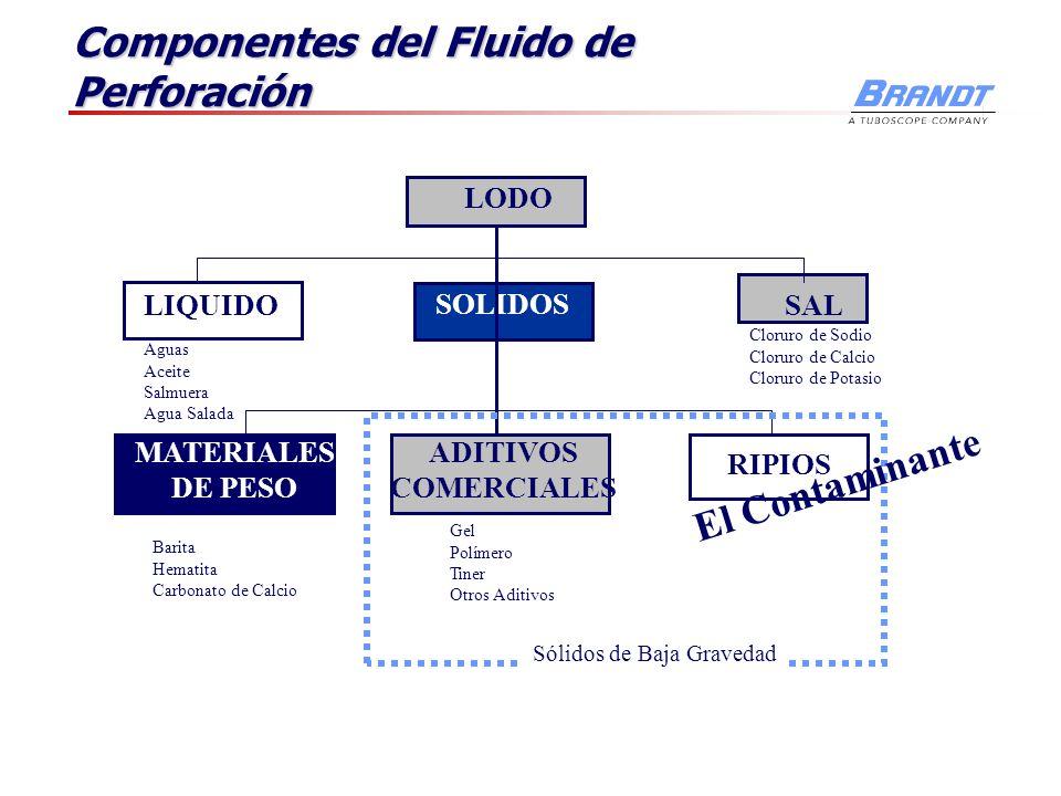 Componentes del Fluido de Perforación LODO SOLIDOS MATERIALES DE PESO RIPIOS ADITIVOS COMERCIALES LIQUIDOSAL Cloruro de Sodio Cloruro de Calcio Clorur