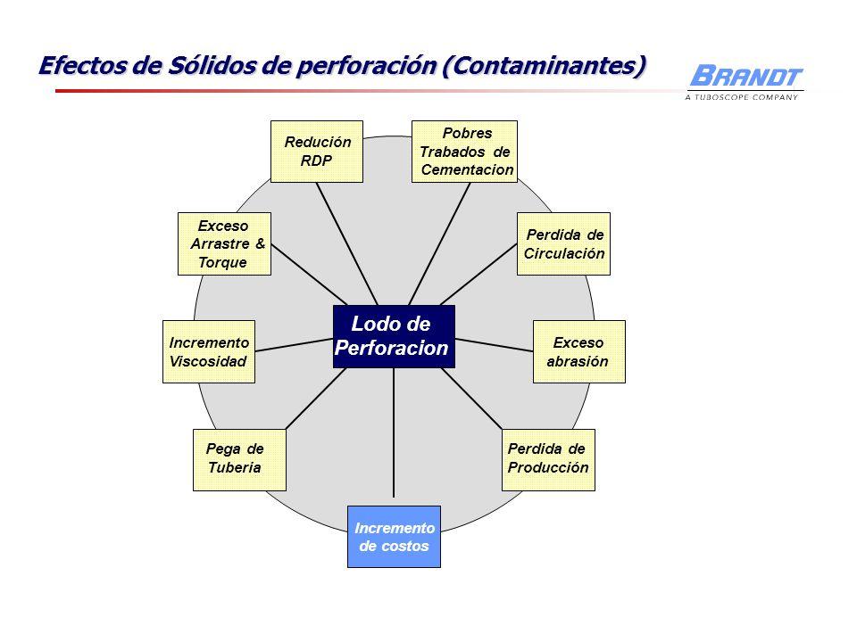 Efectos de Sólidos de perforación (Contaminantes) Lodo de Perforacion Incremento de costos Pobres Trabados de Cementacion Redución RDP Perdida de Circ