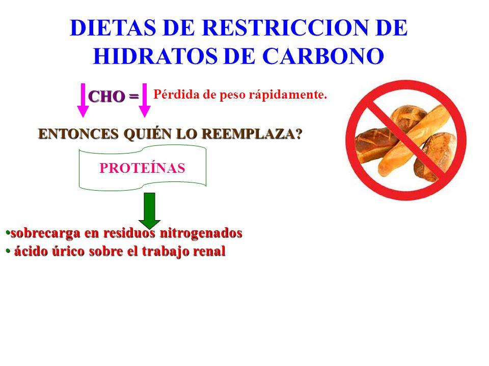 DIETAS DE RESTRICCION DE HIDRATOS DE CARBONO CHO = Pérdida de peso rápidamente. ENTONCES QUIÉN LO REEMPLAZA? PROTEÍNAS sobrecarga en residuos nitrogen