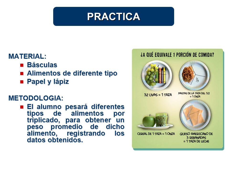 PRACTICA MATERIAL: Básculas Básculas Alimentos de diferente tipo Alimentos de diferente tipo Papel y lápiz Papel y lápizMETODOLOGIA: El alumno pesará
