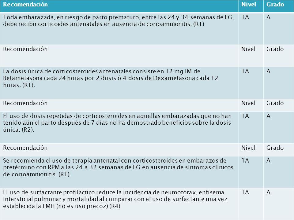RecomendaciónNivelGrado Toda embarazada, en riesgo de parto prematuro, entre las 24 y 34 semanas de EG, debe recibir corticoides antenatales en ausenc