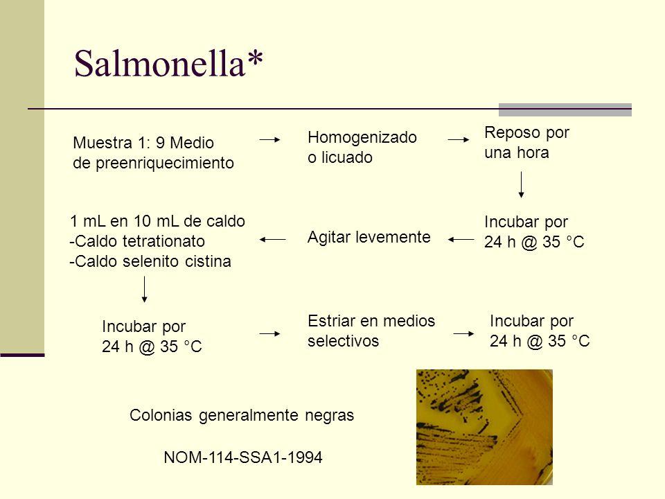 Salmonella* NOM-114-SSA1-1994 Muestra 1: 9 Medio de preenriquecimiento Homogenizado o licuado Reposo por una hora Incubar por 24 h @ 35 °C Agitar leve