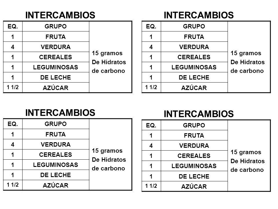 EQ.GRUPO 15 gramos De Hidratos de carbono 1FRUTA 4VERDURA 1CEREALES 1LEGUMINOSAS 1DE LECHE 1 1/2 AZÚCAR INTERCAMBIOS EQ.GRUPO 15 gramos De Hidratos de carbono 1FRUTA 4VERDURA 1CEREALES 1LEGUMINOSAS 1DE LECHE 1 1/2 AZÚCAR INTERCAMBIOS EQ.GRUPO 15 gramos De Hidratos de carbono 1FRUTA 4VERDURA 1CEREALES 1LEGUMINOSAS 1DE LECHE 1 1/2 AZÚCAR INTERCAMBIOS EQ.GRUPO 15 gramos De Hidratos de carbono 1FRUTA 4VERDURA 1CEREALES 1LEGUMINOSAS 1DE LECHE 1 1/2 AZÚCAR INTERCAMBIOS