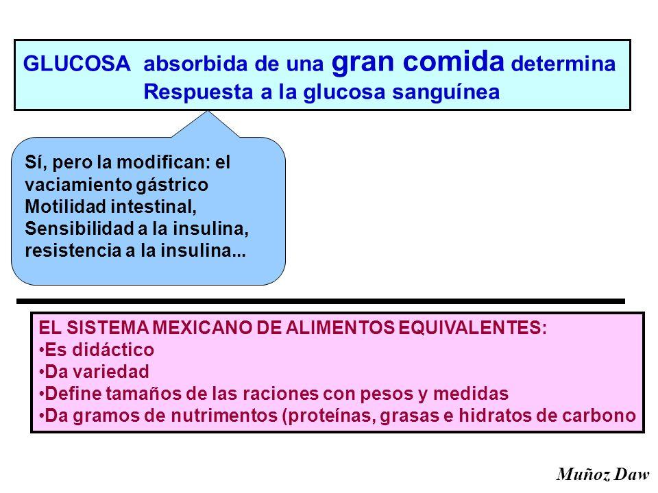 GLUCOSA absorbida de una gran comida determina Respuesta a la glucosa sanguínea Sí, pero la modifican: el vaciamiento gástrico Motilidad intestinal, Sensibilidad a la insulina, resistencia a la insulina...