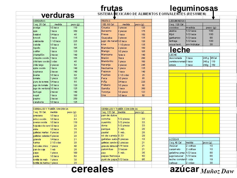 verduras cereales frutas azúcar leche leguminosas Muñoz Daw