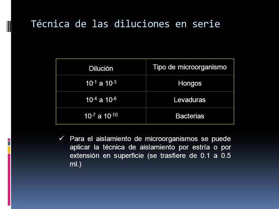 Técnica de las diluciones en serie Dilución Tipo de microorganismo 10 -1 a 10 -3 Hongos 10 -4 a 10 -6 Levaduras 10 -7 a 10 -10 Bacterias Para el aisla