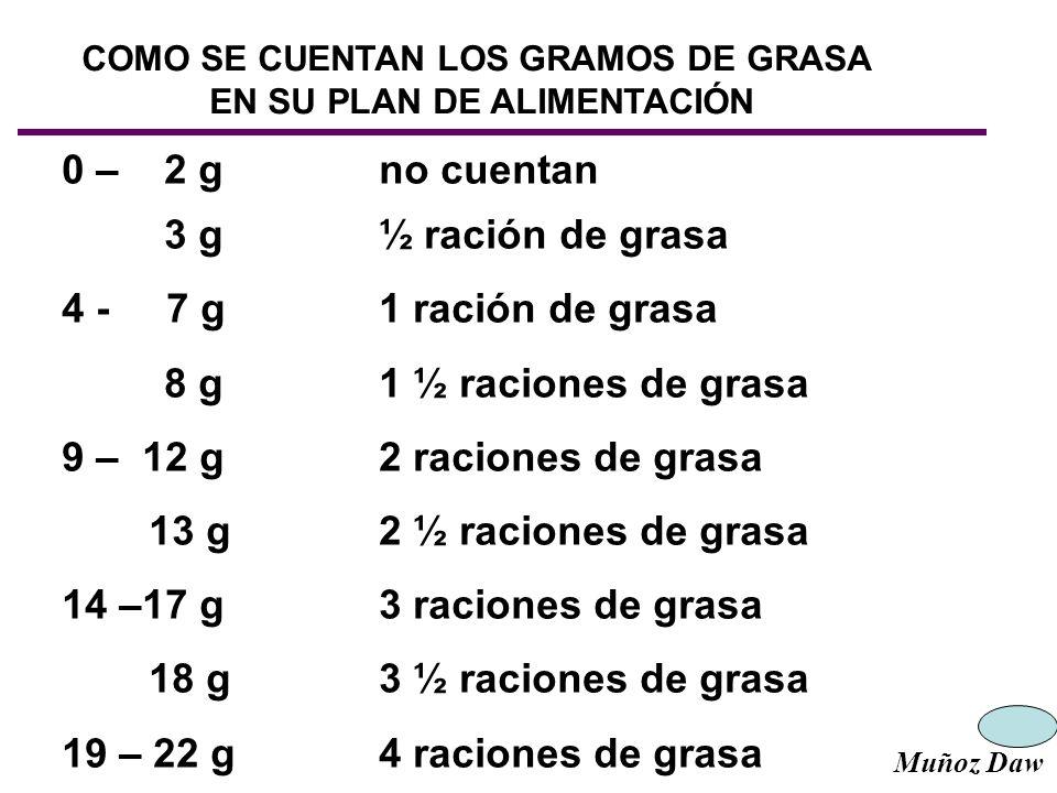 COMO SE CUENTAN LOS GRAMOS DE GRASA EN SU PLAN DE ALIMENTACIÓN 0 – 2 g no cuentan 3 g½ ración de grasa 4 - 7 g1 ración de grasa 8 g1 ½ raciones de gra