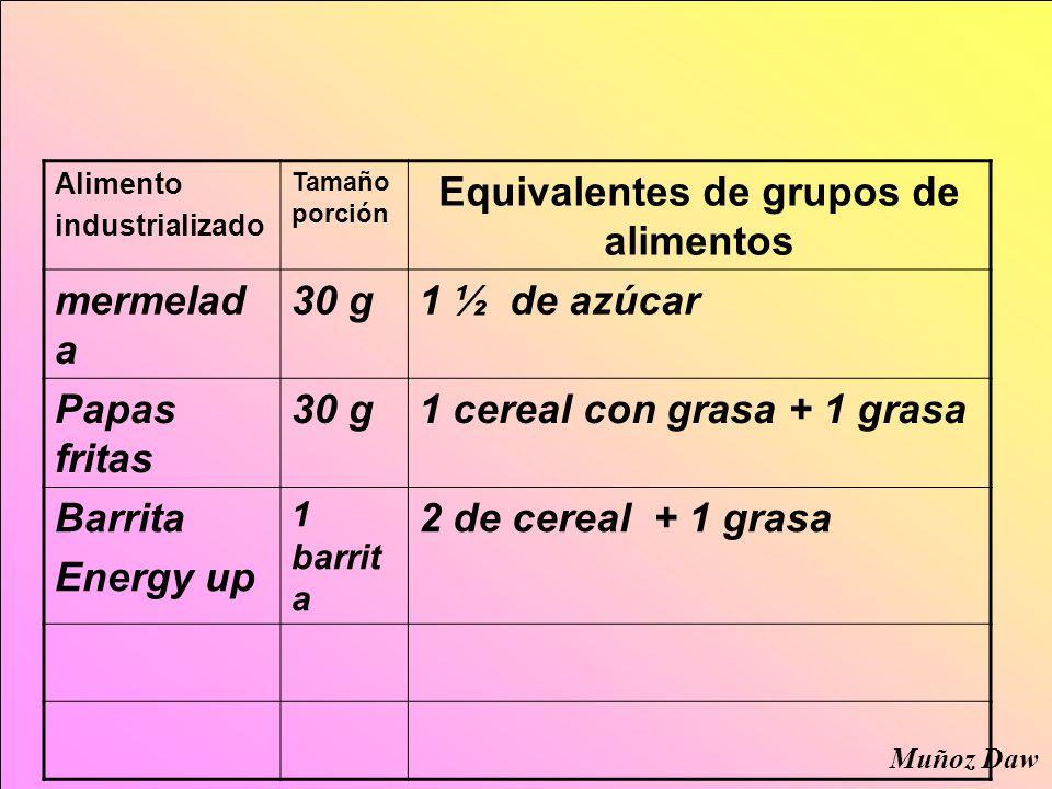 Alimento industrializado Tamaño porción Equivalentes de grupos de alimentos mermelad a 30 g1 ½ de azúcar Papas fritas 30 g1 cereal con grasa + 1 grasa