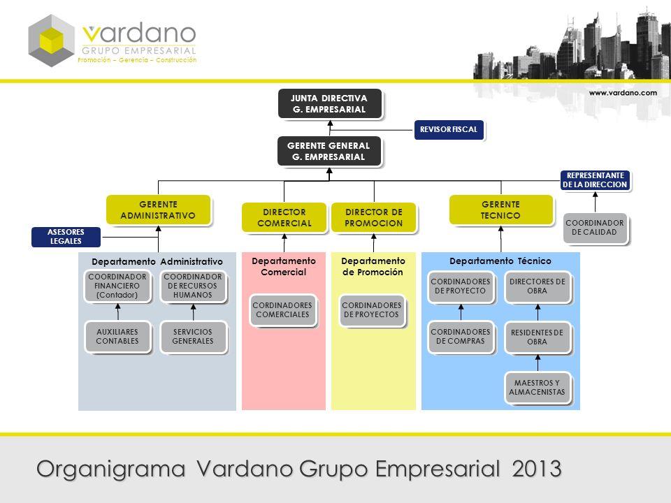 Promoción – Gerencia – Construcción Organigrama Vardano Grupo Empresarial 2013 Departamento Comercial Departamento de Promoción Departamento Técnico R