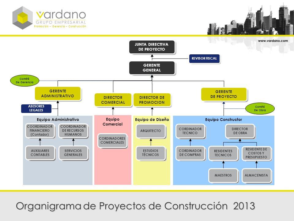 Promoción – Gerencia – Construcción Equipo AdministrativoEquipo de DiseñoEquipo Constructor Organigrama de Proyectos de Construcción 2013 GERENTE GENE