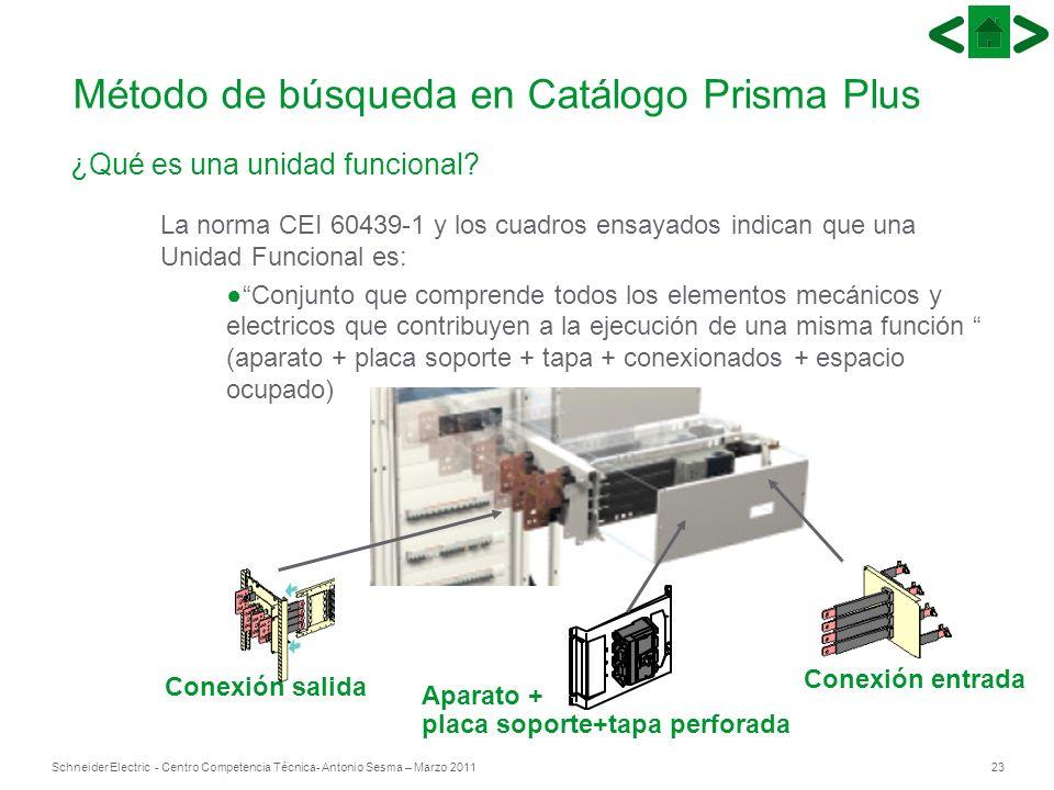 23Schneider Electric - Centro Competencia Técnica- Antonio Sesma – Marzo 2011 ¿Qué es una unidad funcional? La norma CEI 60439-1 y los cuadros ensayad